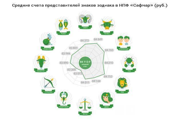 НПФ «Сафмар» изучил, какие знаки зодиака благоприятствуют большой пенсии