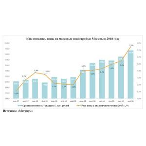 «Метриум»: Цены в массовых новостройках Москвы достигли многолетнего пика