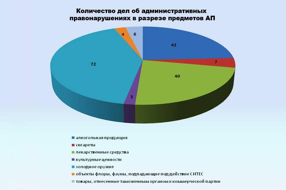 Таможенным постом Аэропорт Н.Новгород в отношении физических лиц возбуждено 174 дела об АП