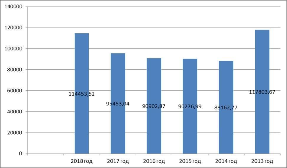 Перечисления в федеральный бюджет за 11 месяцев 2018 года