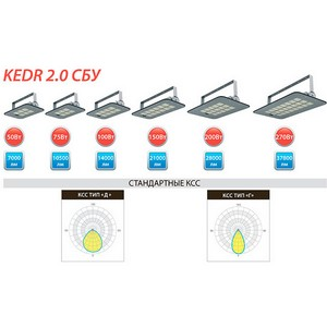 Kedr 2.0 СБУ – новое поколение эффективных настенных светильников