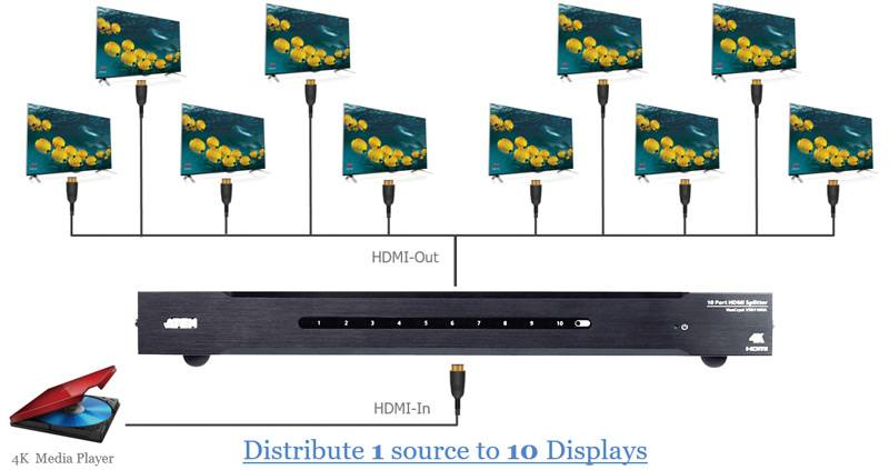 Новый 4K HDMI Splitter VS0110HA для профессиональных AV распределений