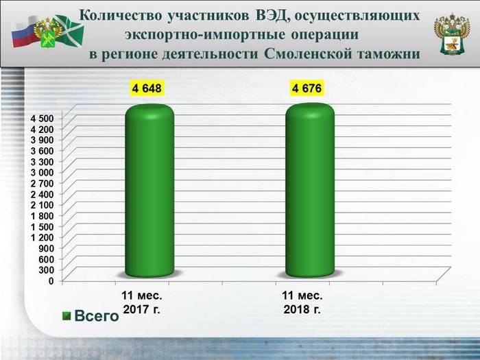 Смоленская таможня: перечисления в бюджет выросли и составили более 145 миллиардов рублей