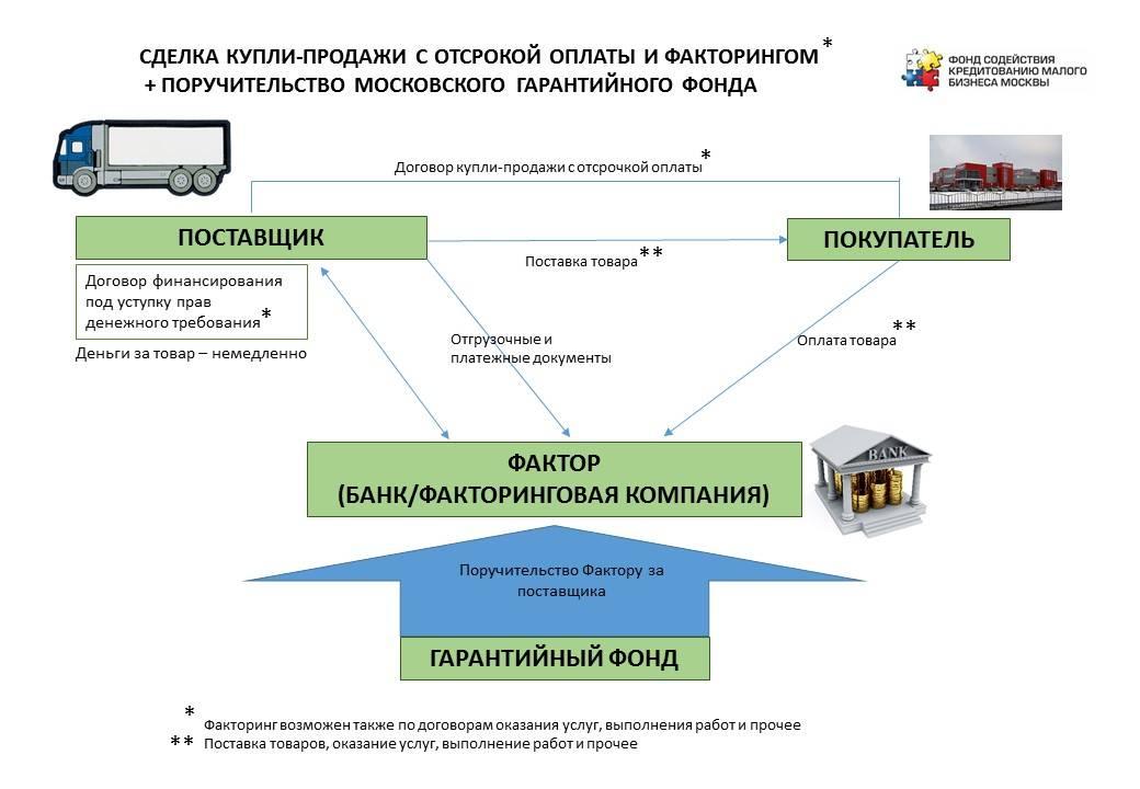 В Москве реализован «пилот» по факторингу с гарантийной поддержкой для ИТ-компании