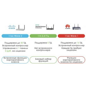 Обзор маршрутизаторов: Cisco ISR vs. Huawei AR vs. HPE MSR