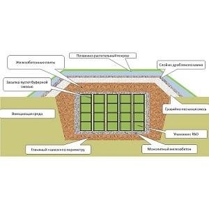 Бентонитовые маты «БентИзол» применены при строительстве ППЗРО длительного использования в России