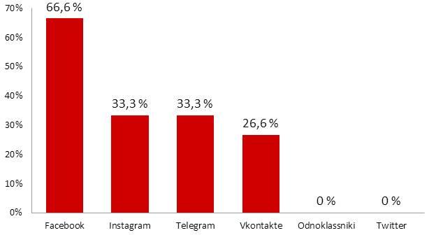 Топ-8 каналов коммуникации по версии специалистов по PR и маркетингу