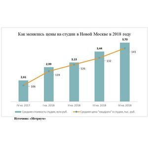 «Метриум»: В новостройках Новой Москвы раскупили дешевые студии