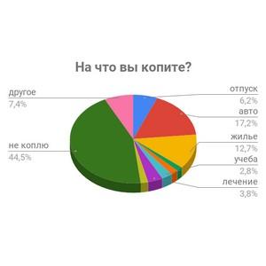 Жилье, машина, отпуск – главные цели сбережения россиян