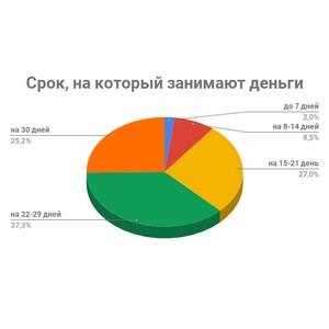 Чаще всего россияне занимают деньги на 3 недели