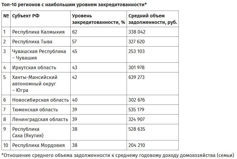 Эксперты ОНФ: Уровень закредитованности россиян за 1 квартал 2019 года вырос до 28%