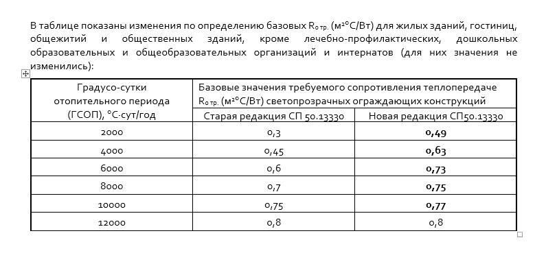 Изменение нормативов по коэффициентам сопротивления теплопередаче в регионах.