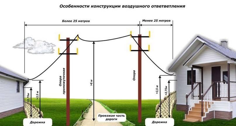 Монтаж провода воздушной линии на даче