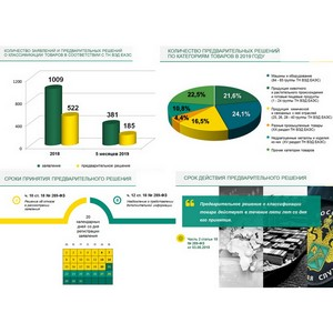Принятие предварительных решений о классификации товаров в соответствии с ТН ВЭД ЕАЭС