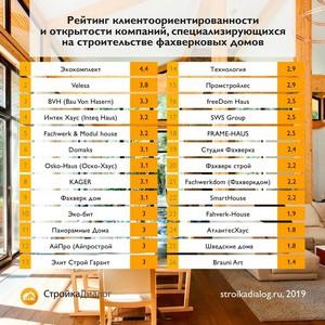 СтройкаДиалог подготовила рейтинг клиентоориентированности фахверковых домов