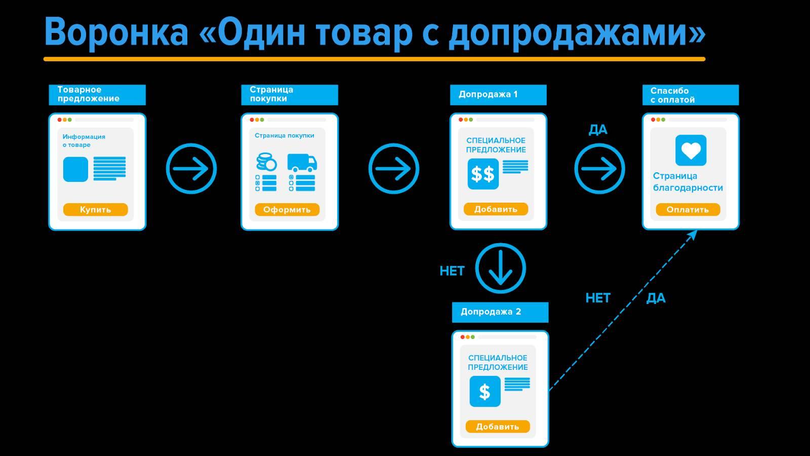 Новые каналы продаж с AdvantShop 8.0