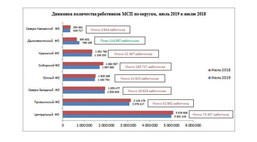 Российский МСП катится под горку все быстрее