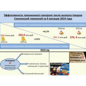 Эффективность контроля после выпуска товаров Смоленской таможни