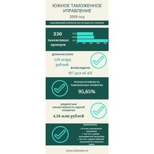 ЮТУ: результативность таможенных проверок растет