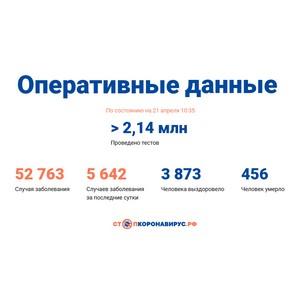 Covid-19: Оперативные данные по состоянию на 21 апреля 10:35