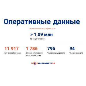 Covid-19: Оперативные данные по состоянию на 10 апреля 10:30