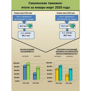 В Смоленской таможне автоматически оформлено 10,3 тыс. деклараций