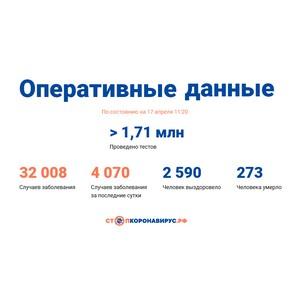 Covid-19: Оперативные данные по состоянию на 17 апреля 11:20