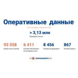 Covid-19: Оперативные данные по состоянию на 28 апреля 10:50