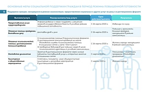 Коронавирус. Основные меры социальной поддержки москвичам