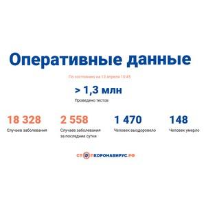 Covid-19: Оперативные данные по состоянию на 13 апреля 10:45