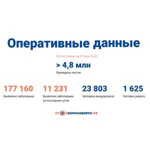 Covid-19: Оперативные данные по состоянию на 7 мая 10:45