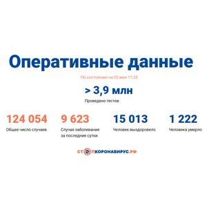 Covid-19: Оперативные данные по состоянию на 2 мая 11:35