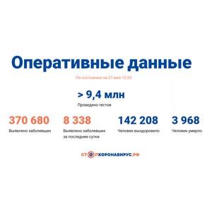 Covid-19: Оперативные данные по состоянию на 27 мая 10:35