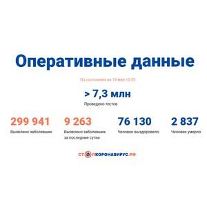 Covid-19: Оперативные данные по состоянию на 19 мая 10:35