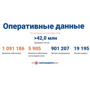 Covid-19: Оперативные данные по состоянию на 18 сентября 10:30