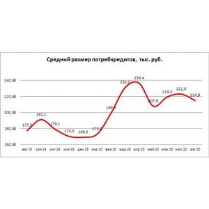 НБКИ: в августе средний размер потребкредитов составил 214,9 тыс. руб.