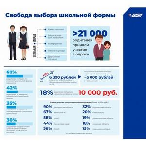 Опрос ОНФ: 62% родителей убеждены в завышенной цене школьной формы