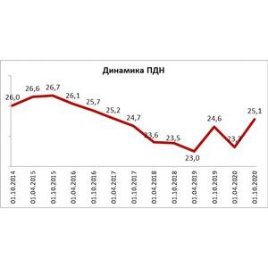 НБКИ: за последние полгода ПДН российских граждан немного вырос
