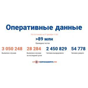 Covid-19: Оперативные данные по состоянию на 27 декабря 11:00