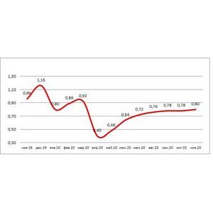НБКИ: с начала 2020 г. банками было выдано около 8 млн кредитных карт
