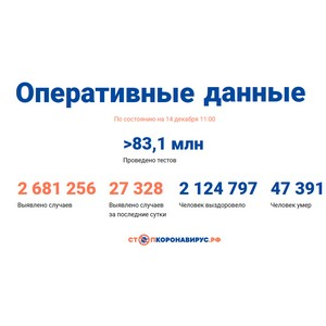 Covid-19: Оперативные данные по состоянию на 14 декабря 11:00