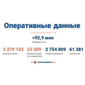 Covid-19: Оперативные данные по состоянию на 9 января 11:00