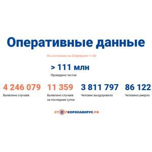 Covid-19: Оперативные данные по состоянию на 28 февраля 11:00