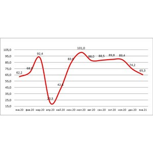 НБКИ и Автостат: в январе 2021 выдача автокредитов выросла на 5%