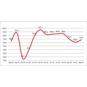 НБКИ и Автостат: в феврале выдача автокредитов выросла на 5%