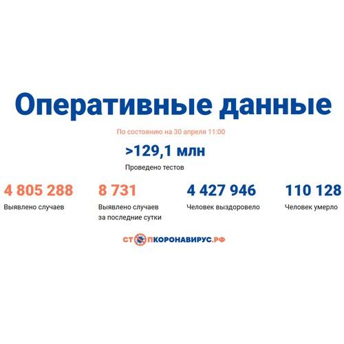 Covid-19: Оперативные данные по состоянию на 30 апреля 11:00