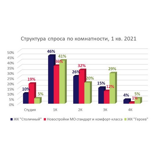 В 2021 в Подмосковье растет спрос на малогабаритные квартиры