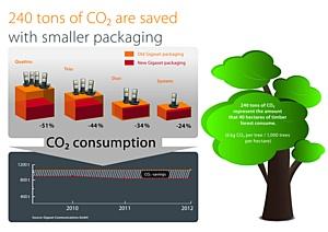Оптимизация упаковки как путь к сохранению ресурсов