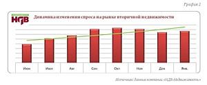 Краткий обзор ситуации на рынке вторичной недвижимости г.Москвы (Январь 2011г.)