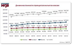 Обзор рынка новостроек Петербурга за ноябрь 2011 г.